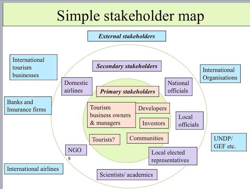 stakeholders in tourism