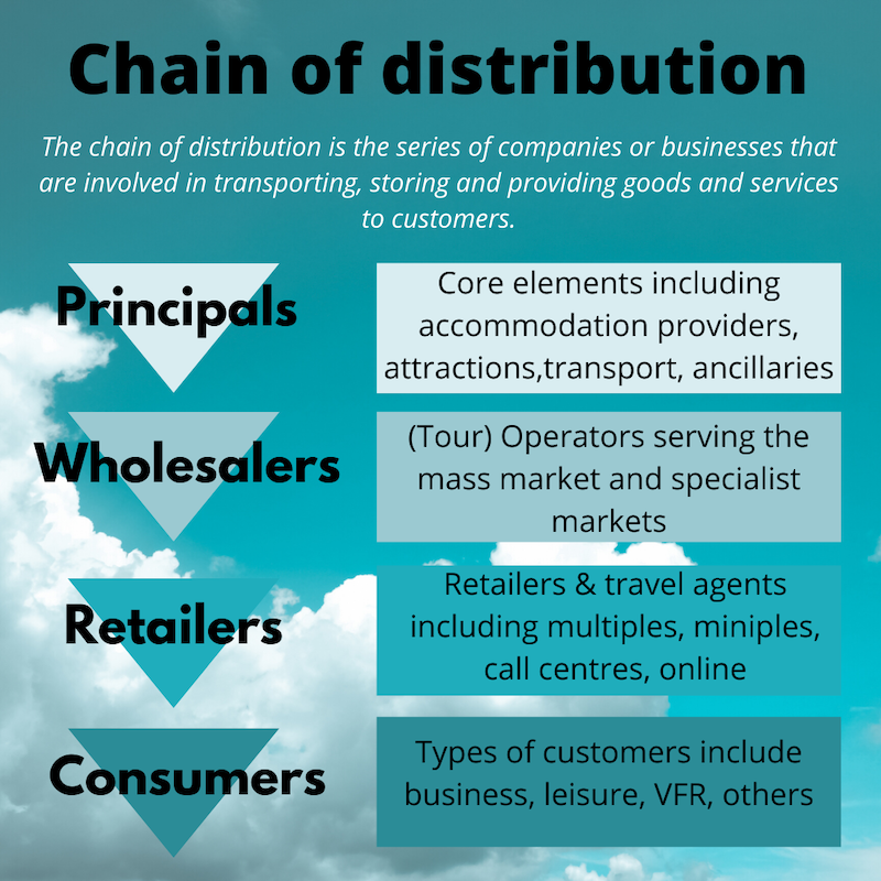 The chain of distribution