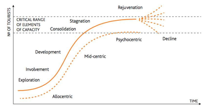 Plog's model of allocentricity and psychocentricity