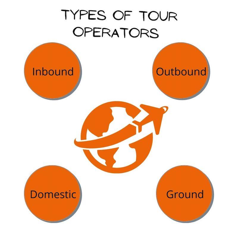 The tour operator. types of tour operators.