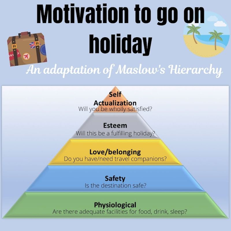Maslow's Hierarchy of Needs travelled tourism