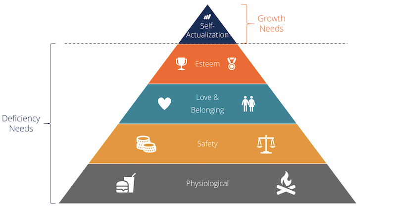 Maslow's Hierarchy of Needs growth and deficiency needs
