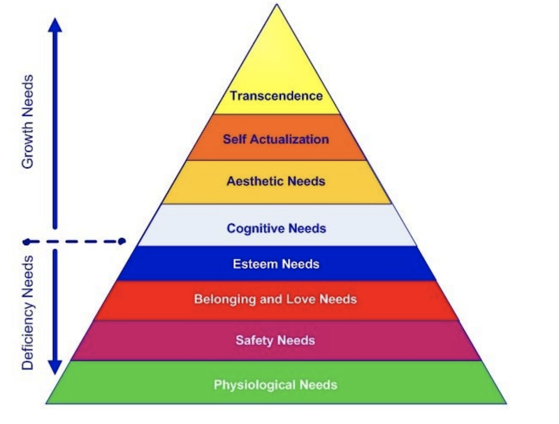 Maslow's Hierarchy of Needs extended version